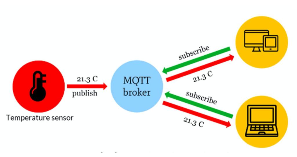 Az MQTT broker működése