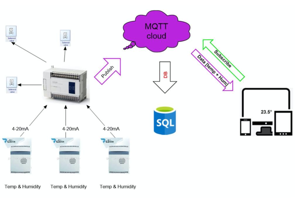 MQTT használata külső bővítő eszközzel
